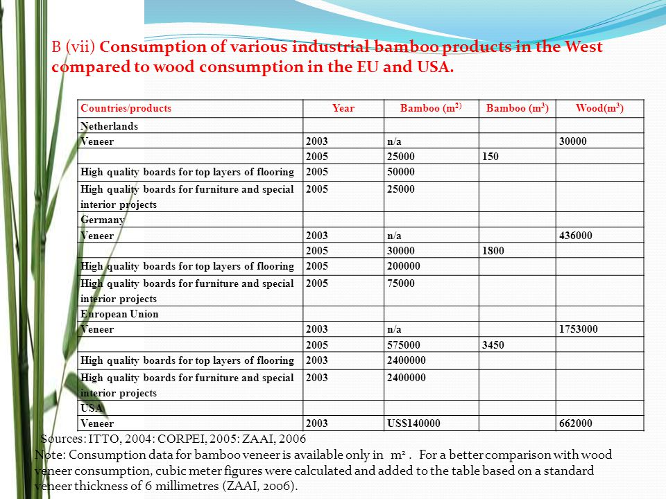 B (vii) Consumption of various industrial bamboo products in the West compared to wood consumption in the EU and USA.