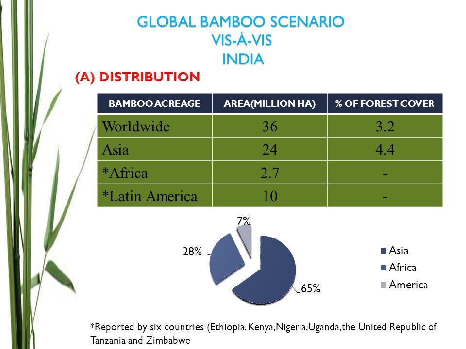 GLOBAL BAMBOO SCENARIO VIS-À-VIS INDIA BAMBOO ACREAGEAREA(MILLION HA)% OF FOREST COVER Worldwide363.2 Asia244.4 *Africa2.7- *Latin America10- *Reporte