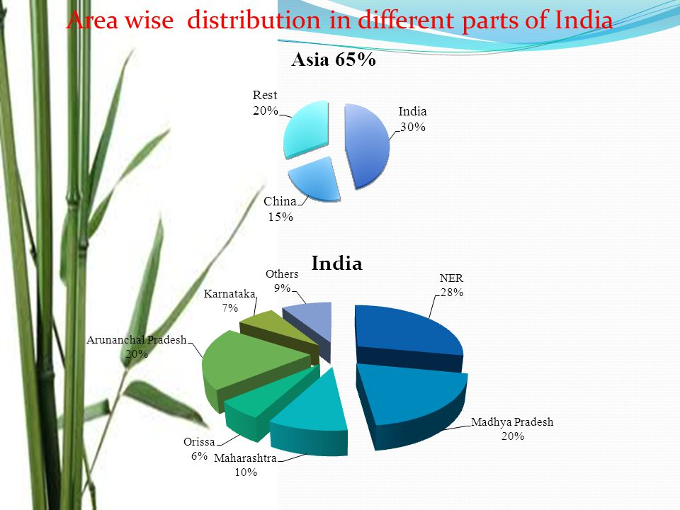 Area wise distribution in different parts of India