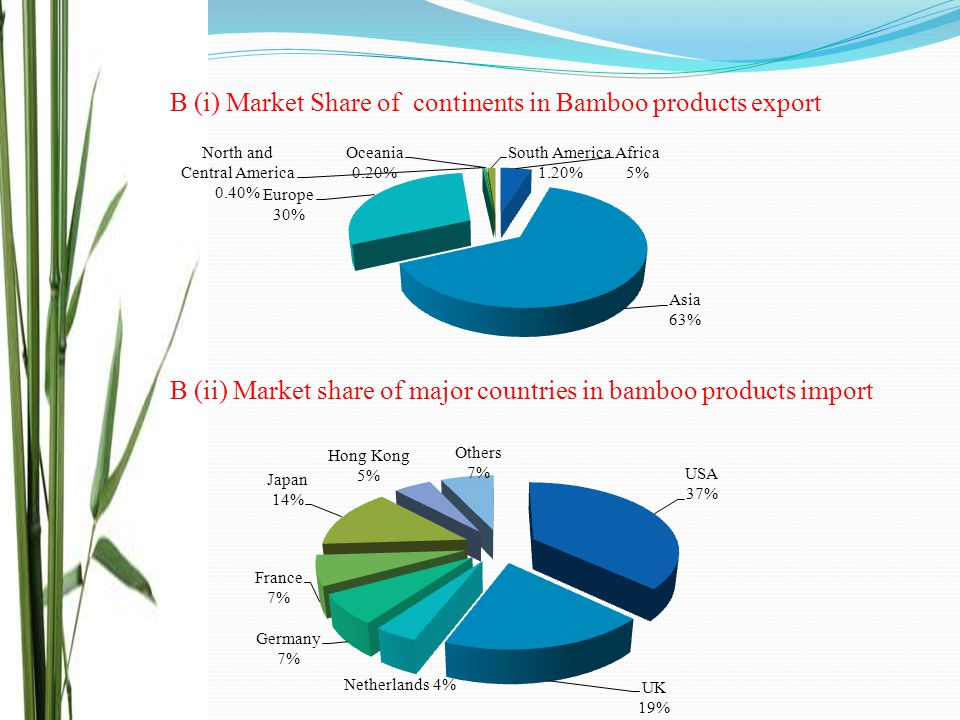 B (i) Market Share of continents in Bamboo products export B (ii) Market share of major countries in bamboo products import