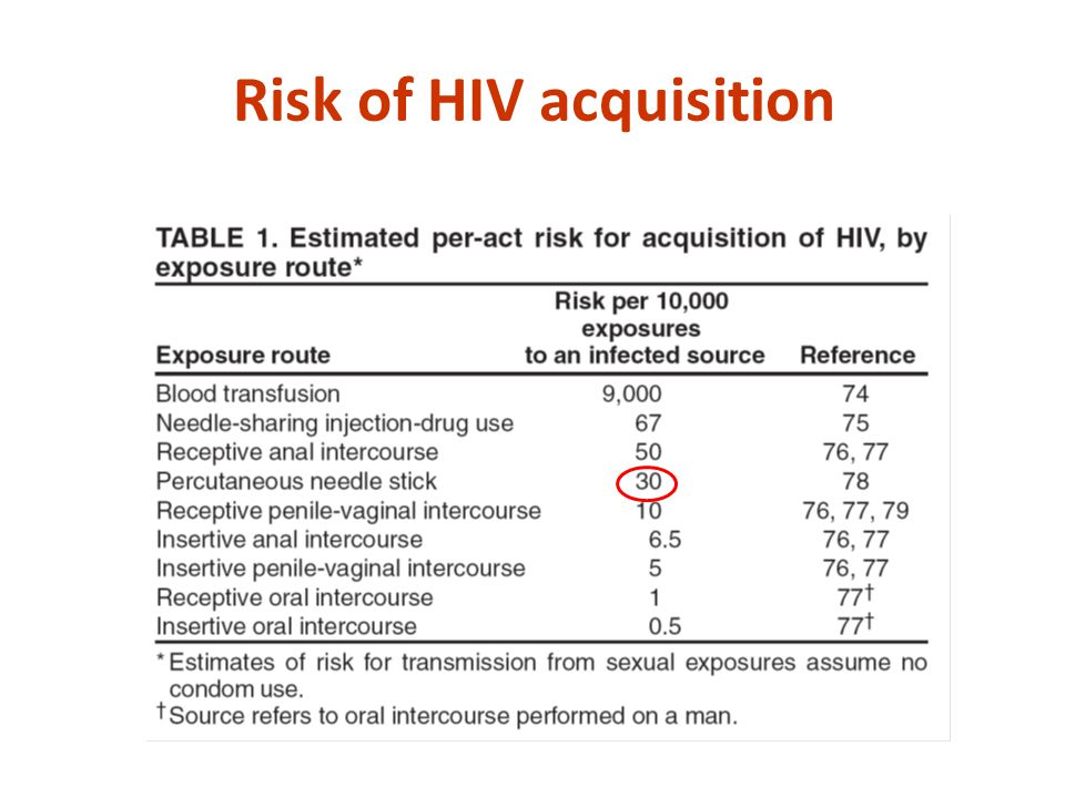 Risk of HIV acquisition