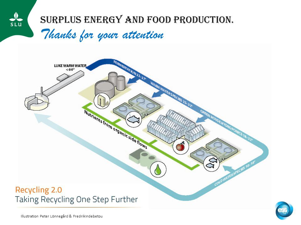 Surplus Energy and food production.