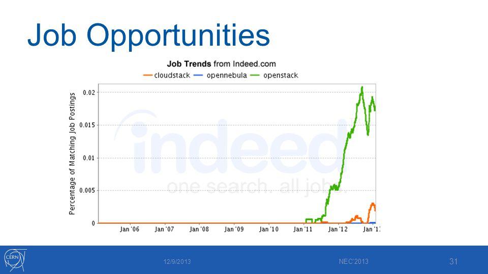 Job Opportunities 12/9/2013 NEC 2013 31