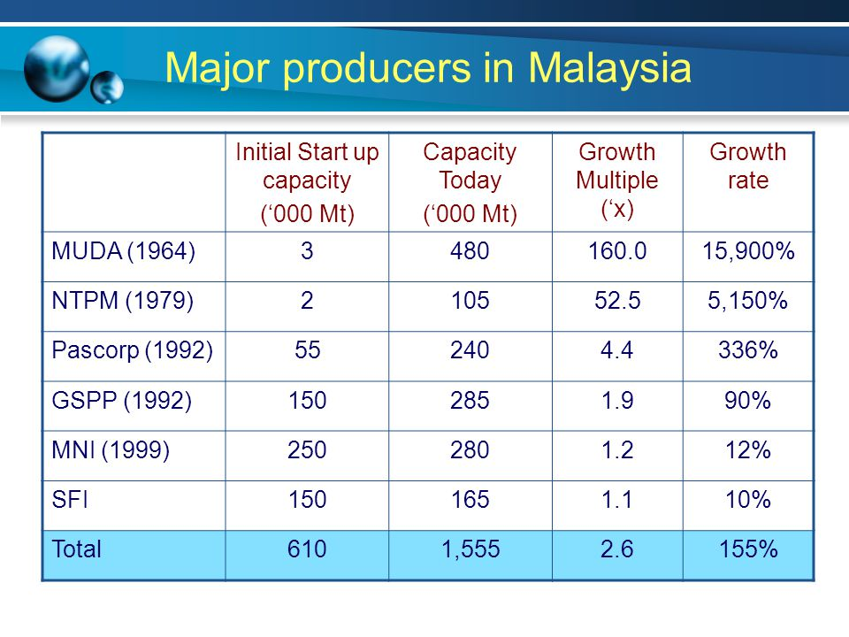 Major producers in Malaysia Initial Start up capacity ('000 Mt) Capacity Today ('000 Mt) Growth Multiple ('x) Growth rate MUDA (1964)3480160.015,900% NTPM (1979)210552.55,150% Pascorp (1992)552404.4336% GSPP (1992)1502851.990% MNI (1999)2502801.212% SFI1501651.110% Total6101,5552.6155%