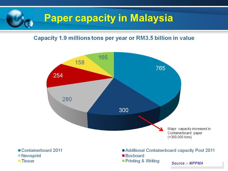 Paper capacity in Malaysia Major capacity increased in Containerboard paper (+300,000 tons) Source :- MPPMA