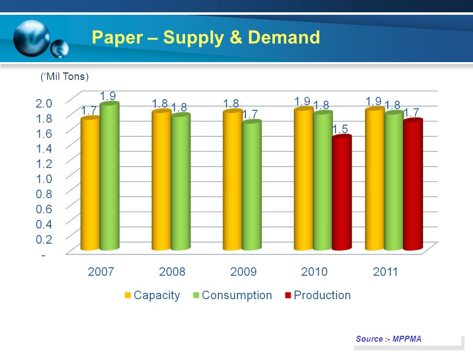 Paper – Supply & Demand ('Mil Tons) Source :- MPPMA