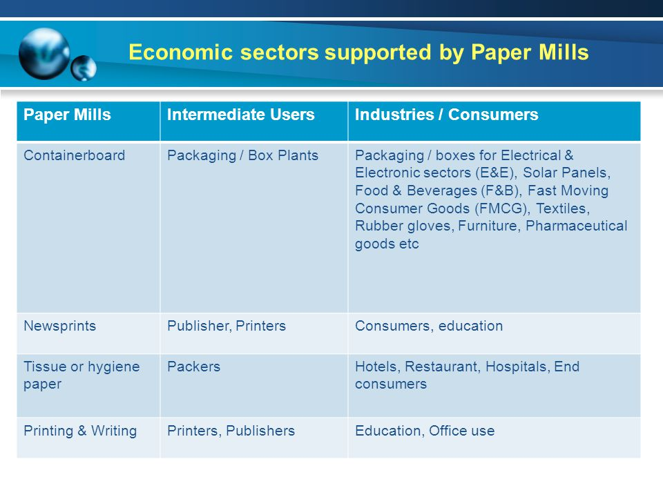 Economic sectors supported by Paper Mills Paper MillsIntermediate UsersIndustries / Consumers ContainerboardPackaging / Box PlantsPackaging / boxes for Electrical & Electronic sectors (E&E), Solar Panels, Food & Beverages (F&B), Fast Moving Consumer Goods (FMCG), Textiles, Rubber gloves, Furniture, Pharmaceutical goods etc NewsprintsPublisher, PrintersConsumers, education Tissue or hygiene paper PackersHotels, Restaurant, Hospitals, End consumers Printing & WritingPrinters, PublishersEducation, Office use