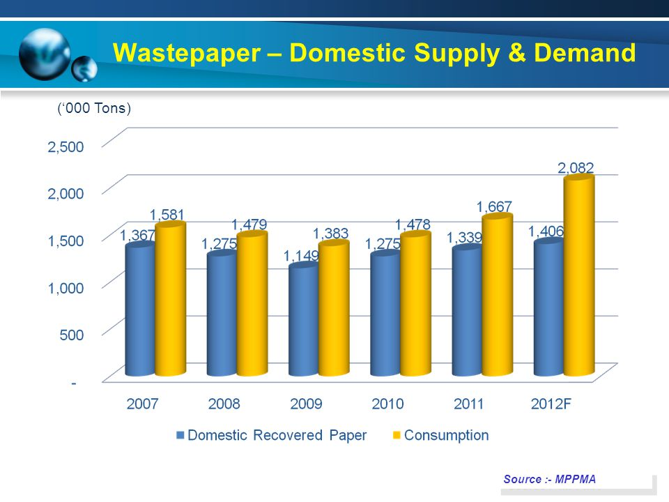 Wastepaper – Domestic Supply & Demand Source :- MPPMA ('000 Tons)