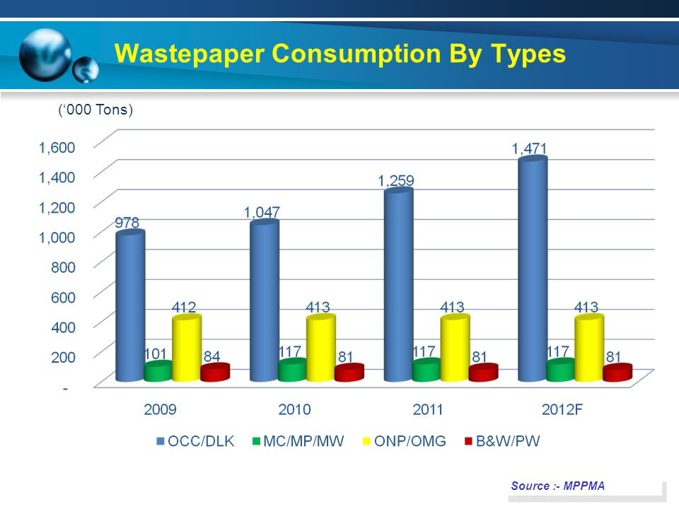 Wastepaper Consumption By Types Source :- MPPMA ('000 Tons)