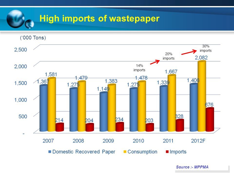 High imports of wastepaper Source :- MPPMA ('000 Tons) 20% imports 30% imports 14% imports