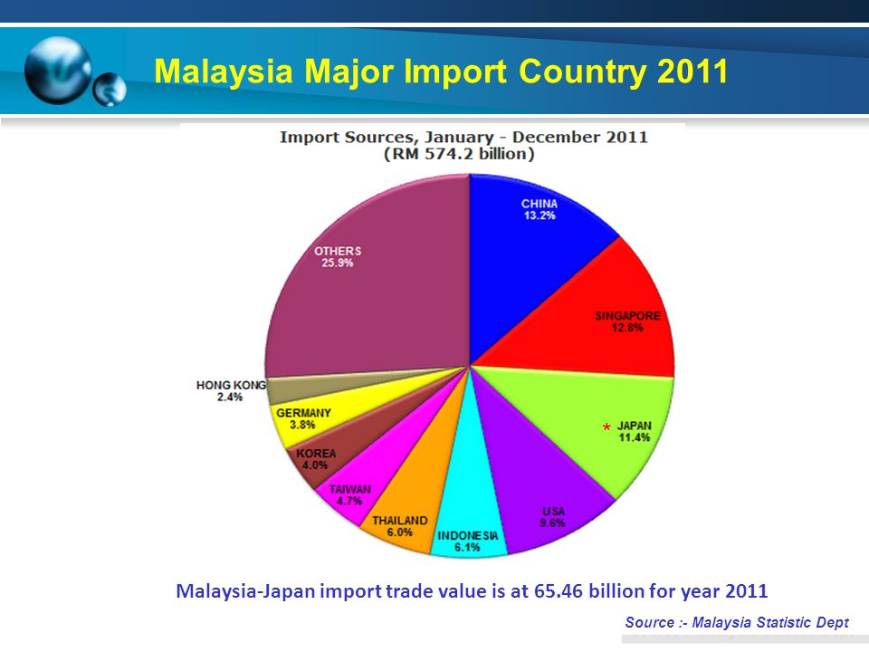 Malaysia Major Import Country 2011 Source :- Malaysia Statistic Dept Malaysia-Japan import trade value is at 65.46 billion for year 2011 *