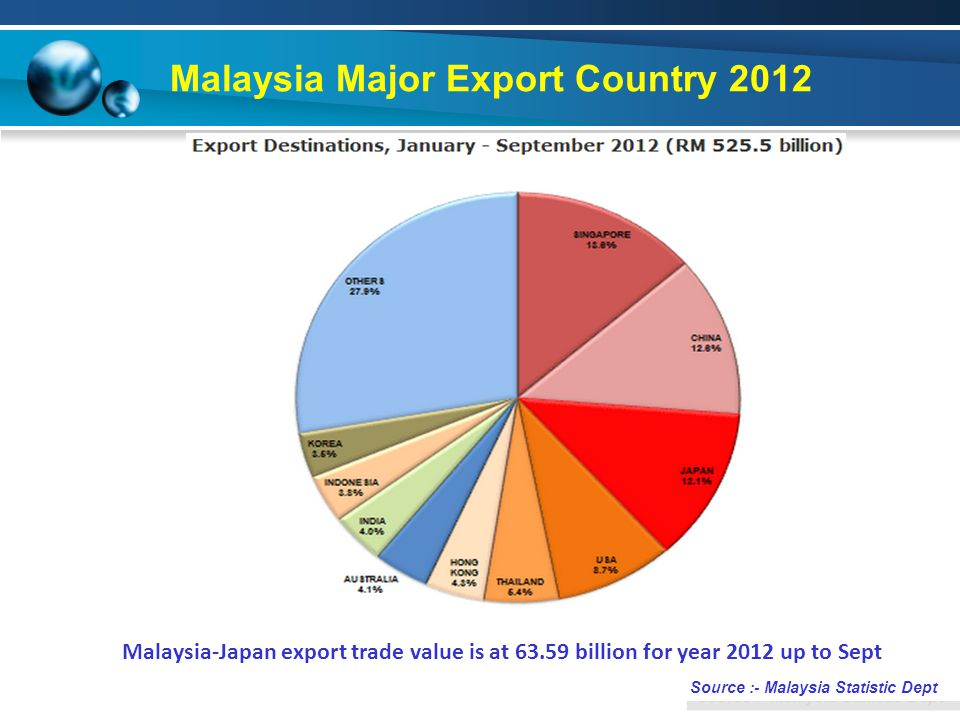Malaysia Major Export Country 2012 * Source :- Malaysia Statistic Dept * Malaysia-Japan export trade value is at 63.59 billion for year 2012 up to Sept