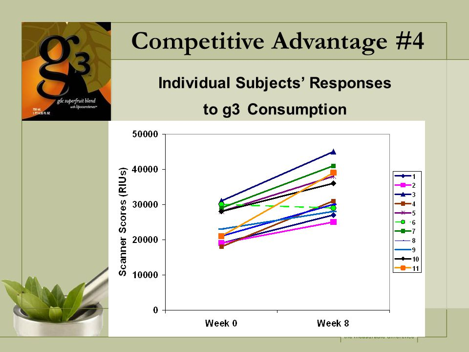 Individual Subjects' Responses to g3 Consumption Competitive Advantage #4