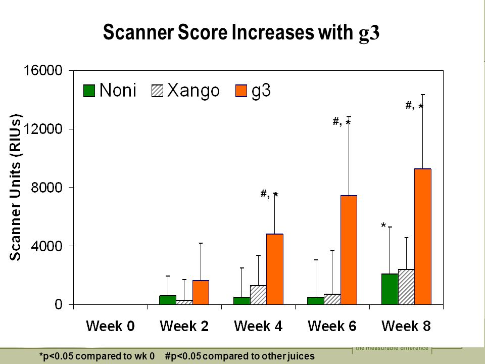 Scanner Score Increases with g3 #, * * *p<0.05 compared to wk 0 #p<0.05 compared to other juices