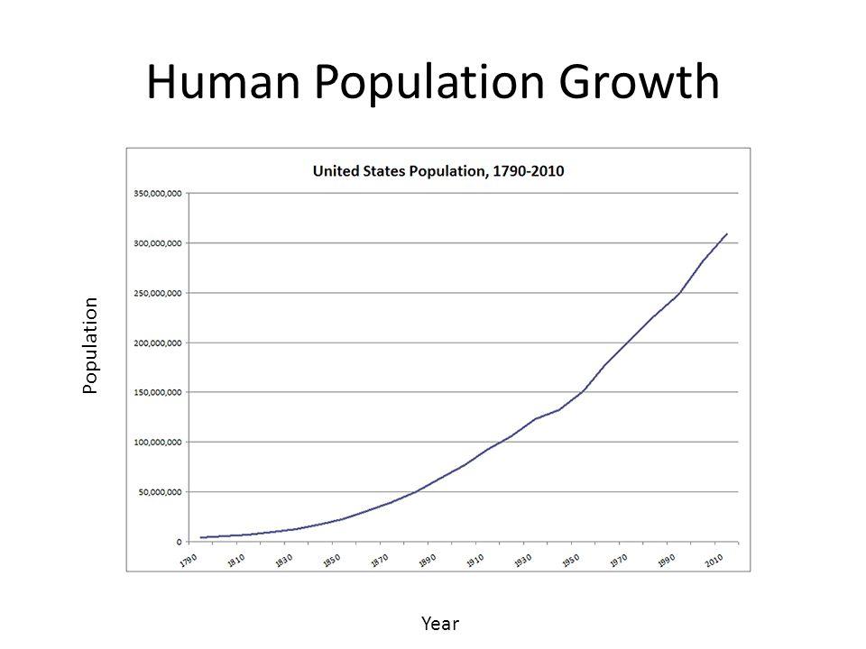 Human Population Growth Year Population