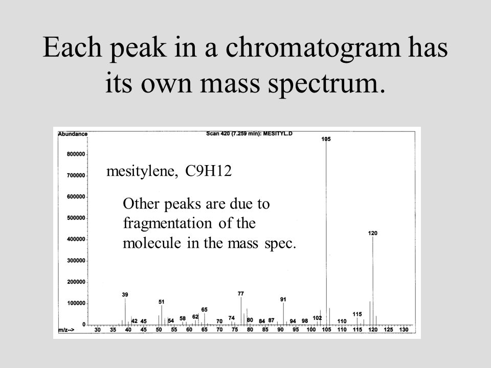 Each peak in a chromatogram has its own mass spectrum.