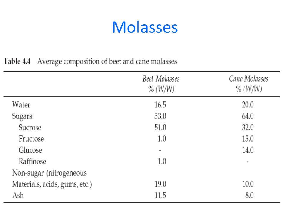 Molasses