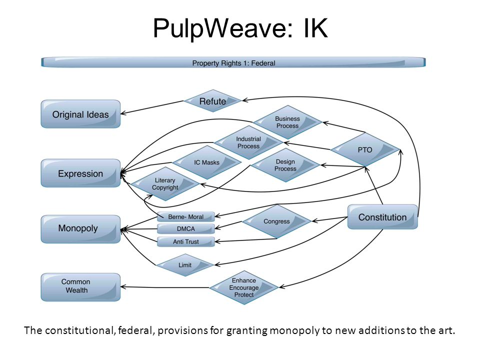 PulpWeave: IK The constitutional, federal, provisions for granting monopoly to new additions to the art.