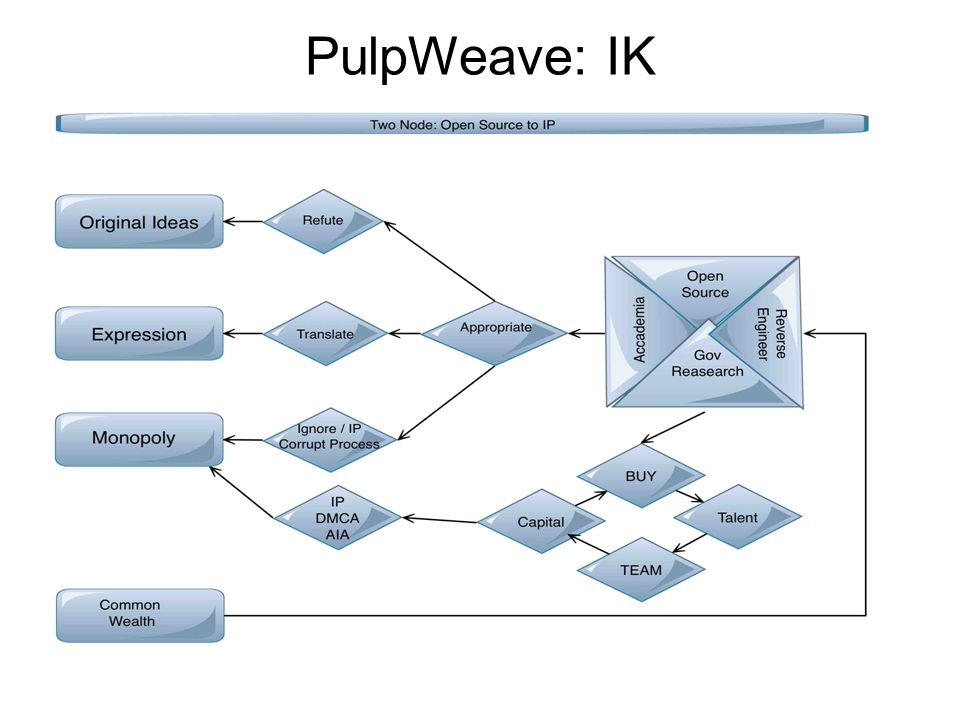 What PulpWeave proposes is to grant protection to original ideas extended to include process, principle, application, hierarchy, structure and visual representations of actionable commands.
