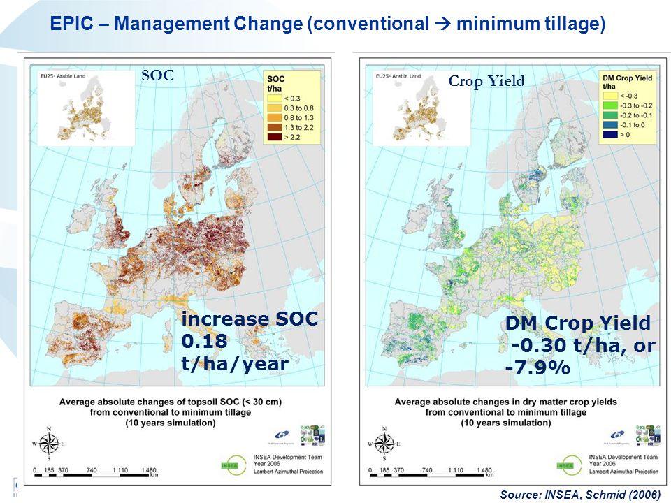SOC increase SOC 0.18 t/ha/year Crop Yield DM Crop Yield -0.30 t/ha, or -7.9% Source: INSEA, Schmid (2006) EPIC – Management Change (conventional  minimum tillage)
