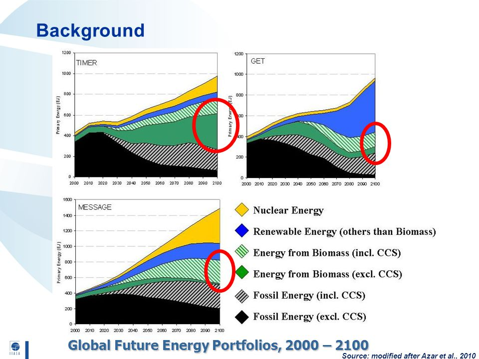 Background Global Future Energy Portfolios, 2000 – 2100 Source: modified after Azar et al., 2010