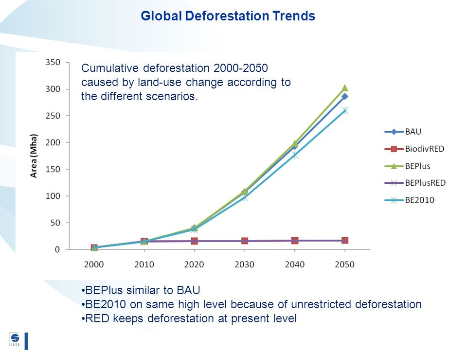 Cumulative deforestation 2000-2050 caused by land-use change according to the different scenarios. Global Deforestation Trends BEPlus similar to BAU B