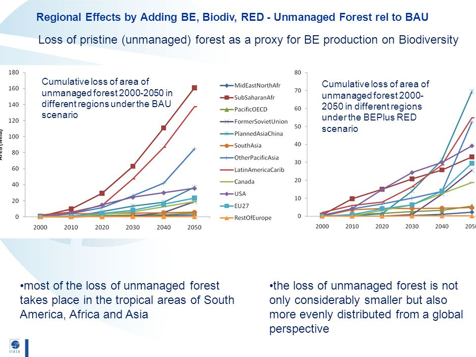 most of the loss of unmanaged forest takes place in the tropical areas of South America, Africa and Asia Loss of pristine (unmanaged) forest as a prox