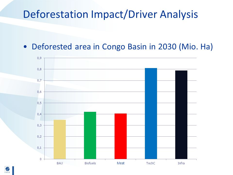 Deforestation Impact/Driver Analysis Deforested area in Congo Basin in 2030 (Mio. Ha) Meat