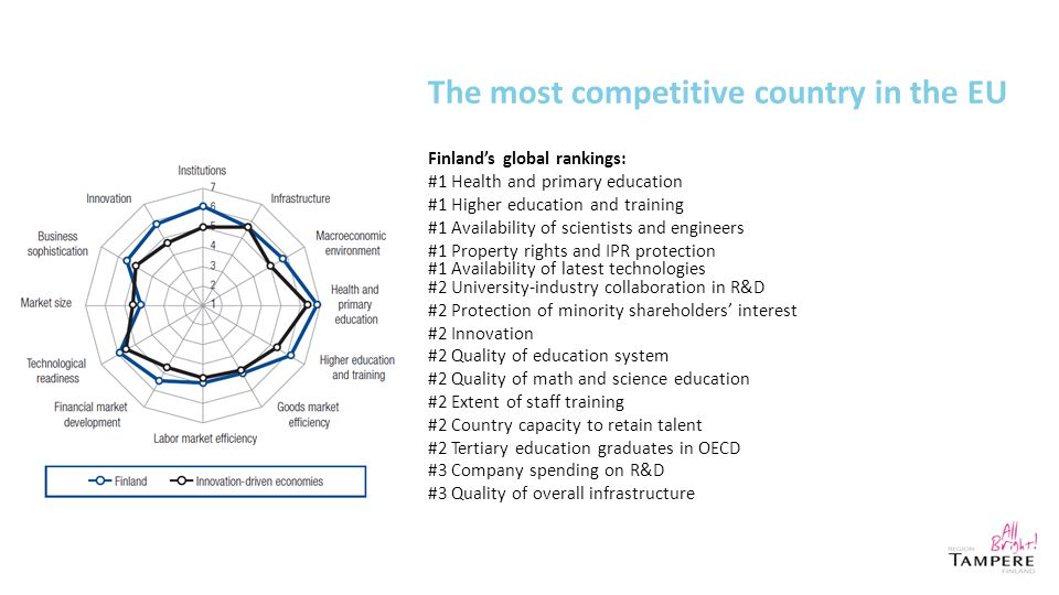 The most competitive country in the EU Finland's global rankings: #1 Health and primary education #1 Higher education and training #1 Availability of scientists and engineers #1 Property rights and IPR protection #1 Availability of latest technologies #2 University-industry collaboration in R&D #2 Protection of minority shareholders' interest #2 Innovation #2 Quality of education system #2 Quality of math and science education #2 Extent of staff training #2 Country capacity to retain talent #2 Tertiary education graduates in OECD #3 Company spending on R&D #3 Quality of overall infrastructure