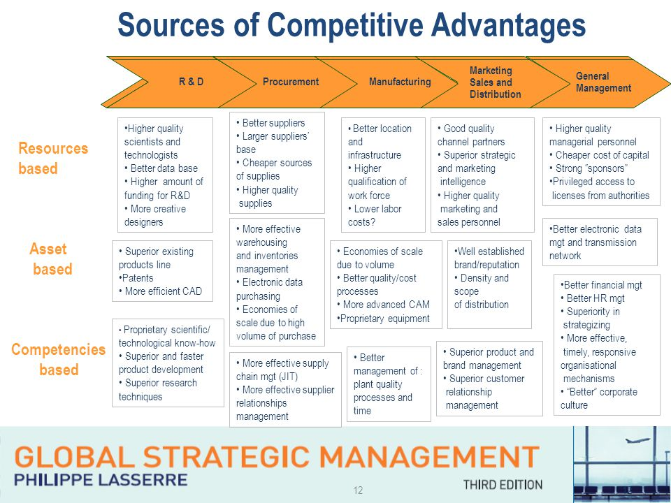 12 R & DProcurementManufacturing Marketing Sales and Distribution Sources of Competitive Advantages Resources based Asset based Competencies based Pro