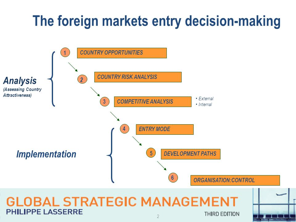 2 The foreign markets entry decision-making 4 3 5 1 2 COUNTRY OPPORTUNITIES COUNTRY RISK ANALYSIS COMPETITIVE ANALYSIS ENTRY MODE DEVELOPMENT PATHS OR