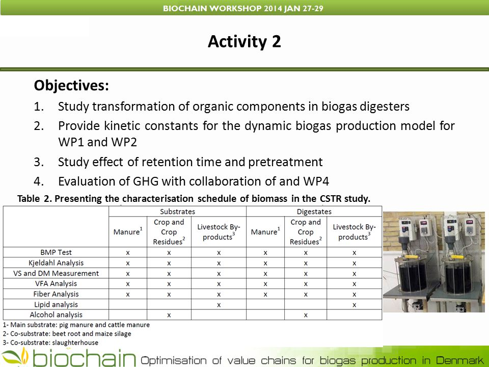 Activity 2 Table 2. Presenting the characterisation schedule of biomass in the CSTR study.