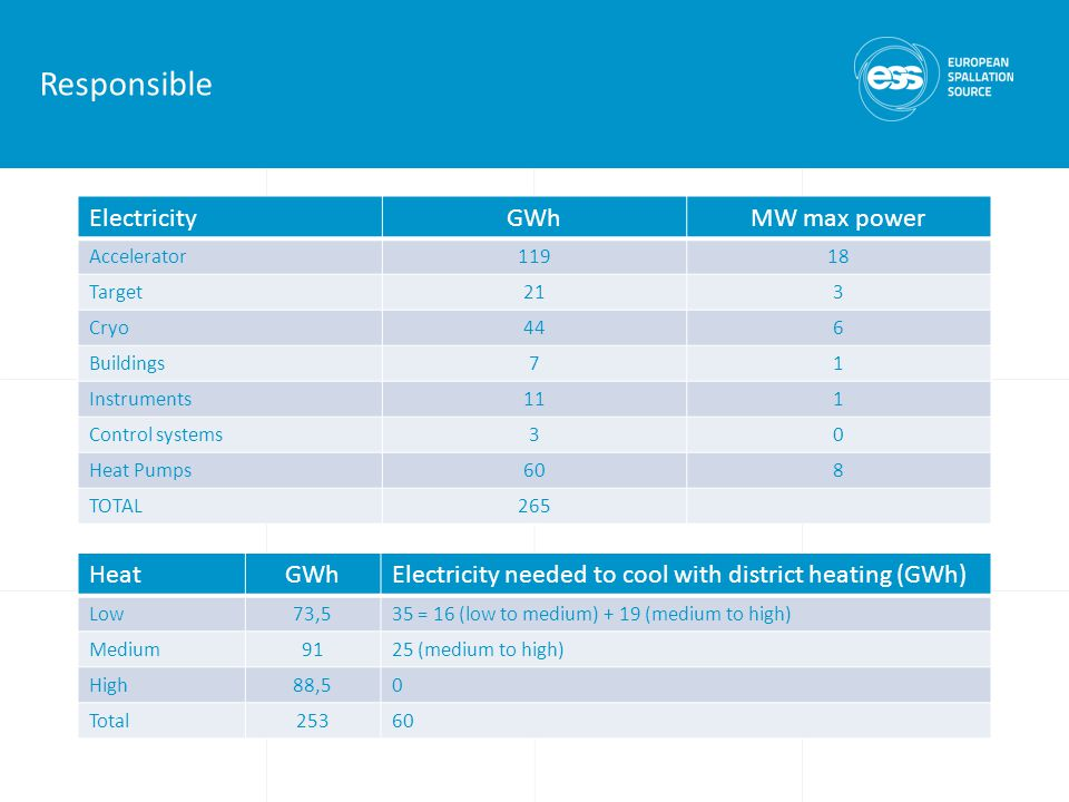Responsible ElectricityGWhMW max power Accelerator11918 Target213 Cryo446 Buildings71 Instruments111 Control systems30 Heat Pumps608 TOTAL265 HeatGWhElectricity needed to cool with district heating (GWh) Low73,535 = 16 (low to medium) + 19 (medium to high) Medium9125 (medium to high) High88,50 Total25360