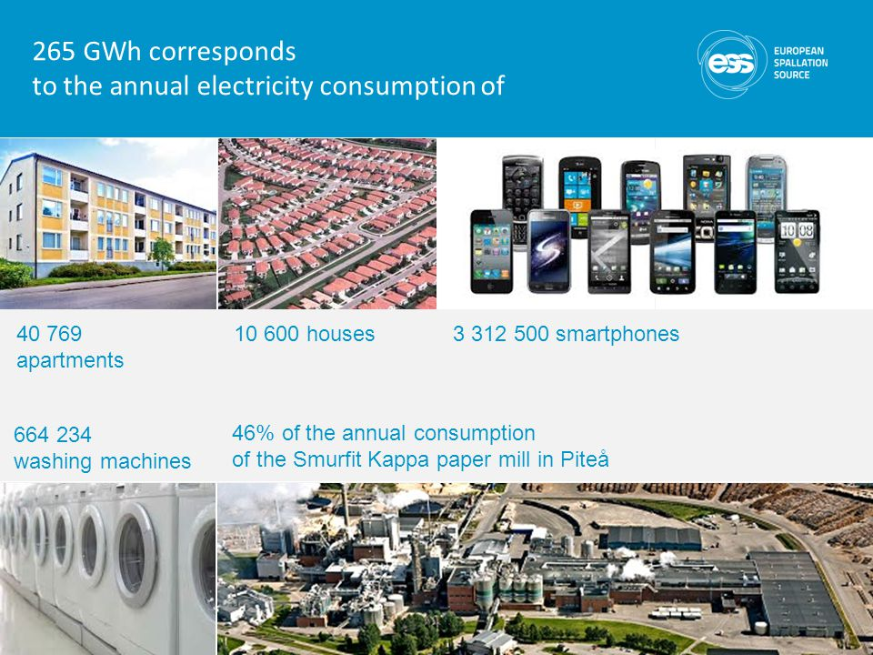 265 GWh corresponds to the annual electricity consumption of 10 600 houses40 769 apartments 3 312 500 smartphones 664 234 washing machines 46% of the annual consumption of the Smurfit Kappa paper mill in Piteå