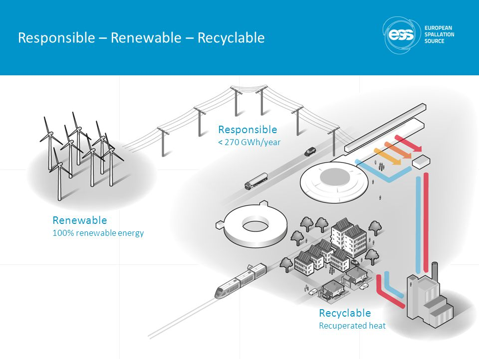 Responsible – Renewable – Recyclable Renewable 100% renewable energy Responsible < 270 GWh/year Recyclable Recuperated heat