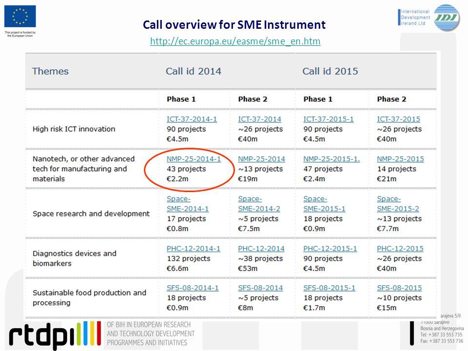Call overview for SME Instrument http://ec.europa.eu/easme/sme_en.htm http://ec.europa.eu/easme/sme_en.htm