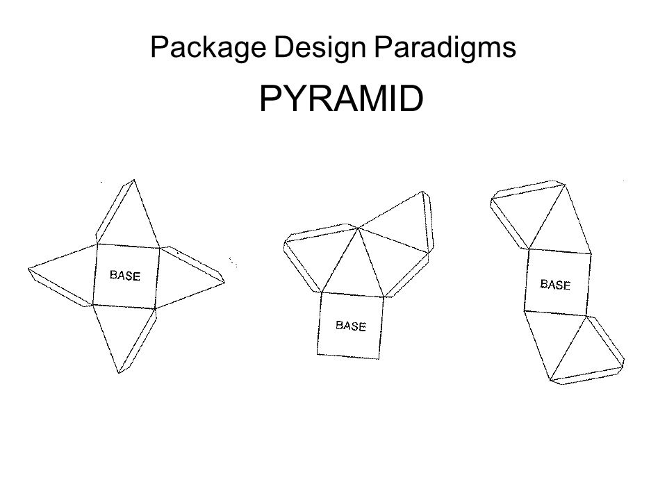 Package Design Paradigms PYRAMID