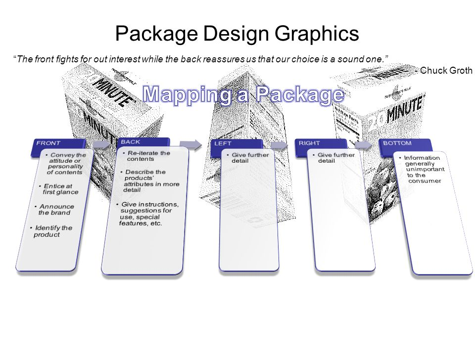 Package Design Graphics The front fights for out interest while the back reassures us that our choice is a sound one. - Chuck Groth