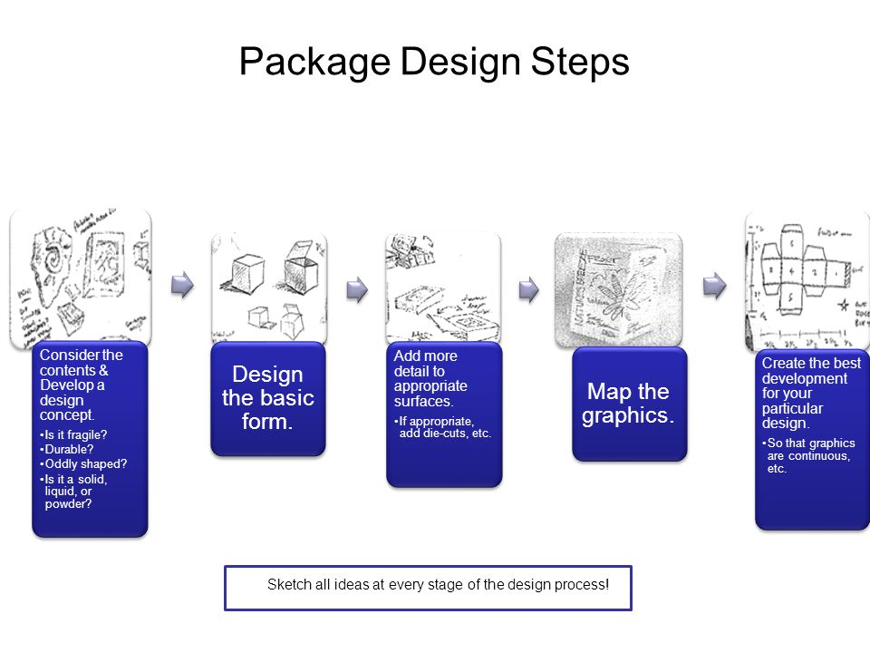 Package Design Steps Consider the contents & Develop a design concept.
