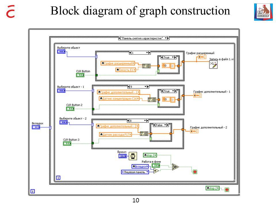 Block diagram of graph construction 10