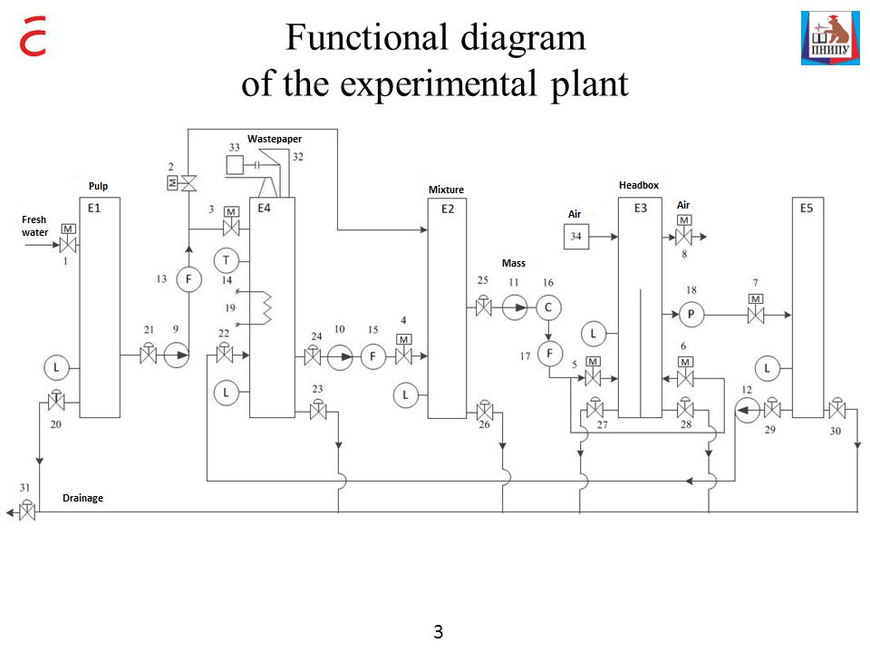 Functional diagram of the experimental plant 3