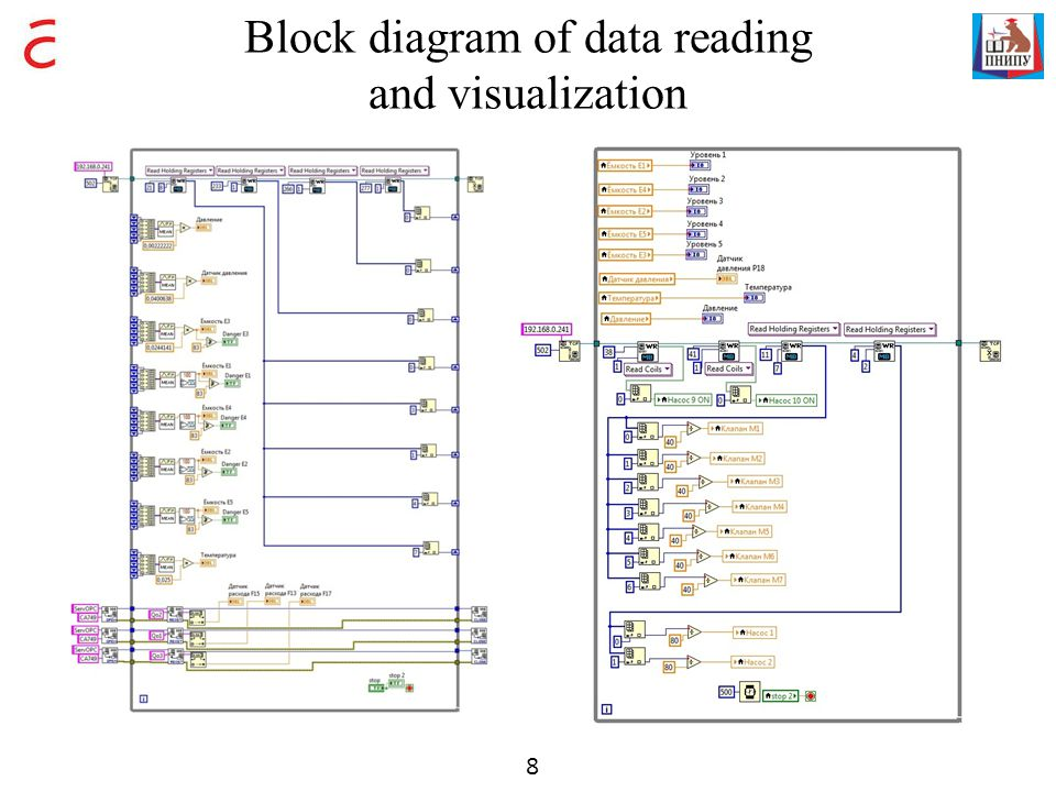 Block diagram of data reading and visualization 8