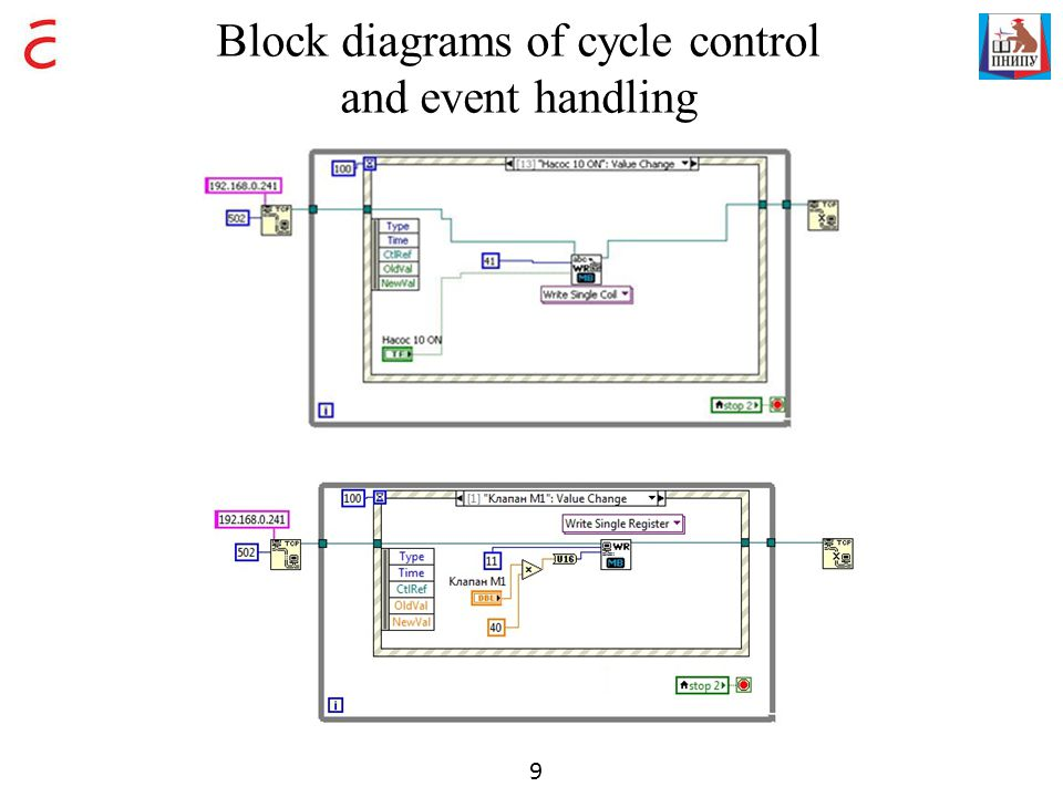 Block diagrams of cycle control and event handling 9