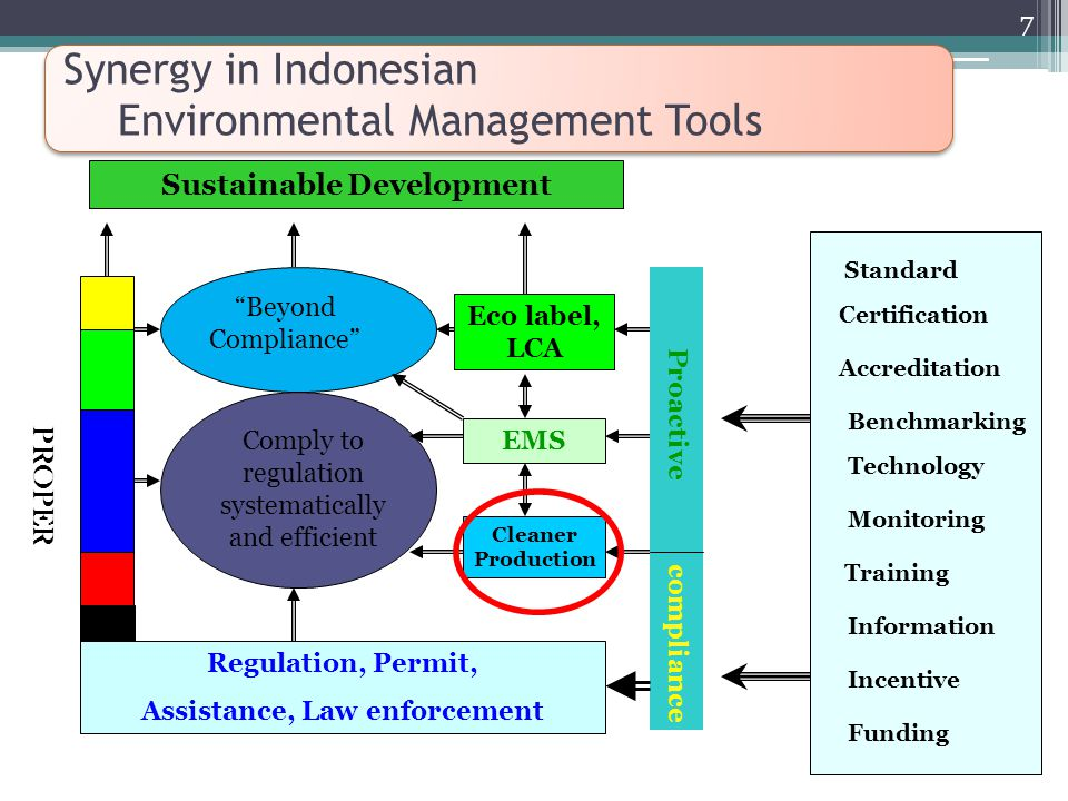 Synergy in Indonesian Environmental Management Tools Regulation, Permit, Assistance, Law enforcement Cleaner Production EMS Eco label, LCA Proactive compliance Comply to regulation systematically and efficient Beyond Compliance Sustainable Development Standard Training Information Monitoring Technology Certification Funding Benchmarking Accreditation PROPER Incentive 7