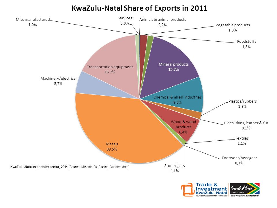 KwaZulu-Natal exports by sector, 2011 [Source: Mthente 2013 using Quantec data]