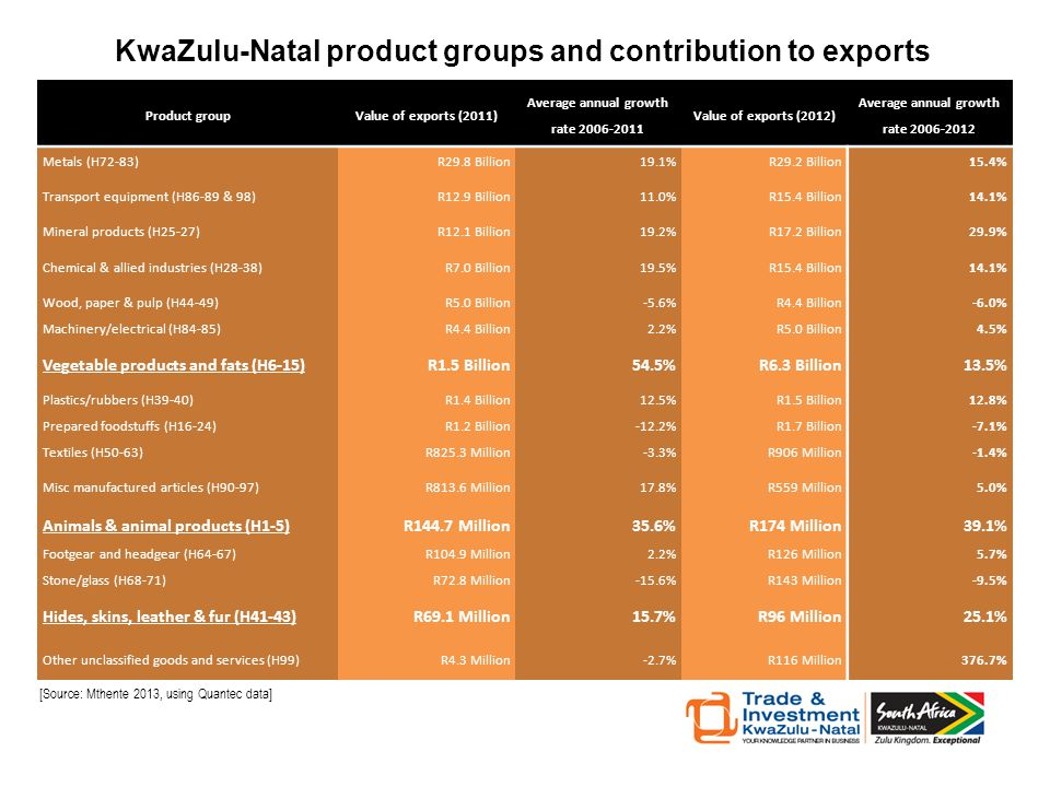 Product groupValue of exports (2011) Average annual growth rate 2006-2011 Value of exports (2012) Average annual growth rate 2006-2012 Metals (H72-83)R29.8 Billion19.1%R29.2 Billion 15.4% Transport equipment (H86-89 & 98)R12.9 Billion11.0%R15.4 Billion 14.1% Mineral products (H25-27)R12.1 Billion19.2%R17.2 Billion 29.9% Chemical & allied industries (H28-38)R7.0 Billion19.5%R15.4 Billion 14.1% Wood, paper & pulp (H44-49)R5.0 Billion-5.6%R4.4 Billion -6.0% Machinery/electrical (H84-85)R4.4 Billion2.2%R5.0 Billion 4.5% Vegetable products and fats (H6-15)R1.5 Billion54.5%R6.3 Billion13.5% Plastics/rubbers (H39-40)R1.4 Billion12.5%R1.5 Billion 12.8% Prepared foodstuffs (H16-24)R1.2 Billion-12.2%R1.7 Billion -7.1% Textiles (H50-63)R825.3 Million-3.3%R906 Million -1.4% Misc manufactured articles (H90-97)R813.6 Million17.8%R559 Million 5.0% Animals & animal products (H1-5)R144.7 Million35.6%R174 Million39.1% Footgear and headgear (H64-67)R104.9 Million2.2%R126 Million 5.7% Stone/glass (H68-71)R72.8 Million-15.6%R143 Million -9.5% Hides, skins, leather & fur (H41-43)R69.1 Million15.7%R96 Million25.1% Other unclassified goods and services (H99)R4.3 Million-2.7%R116 Million376.7% KwaZulu-Natal product groups and contribution to exports [Source: Mthente 2013, using Quantec data]