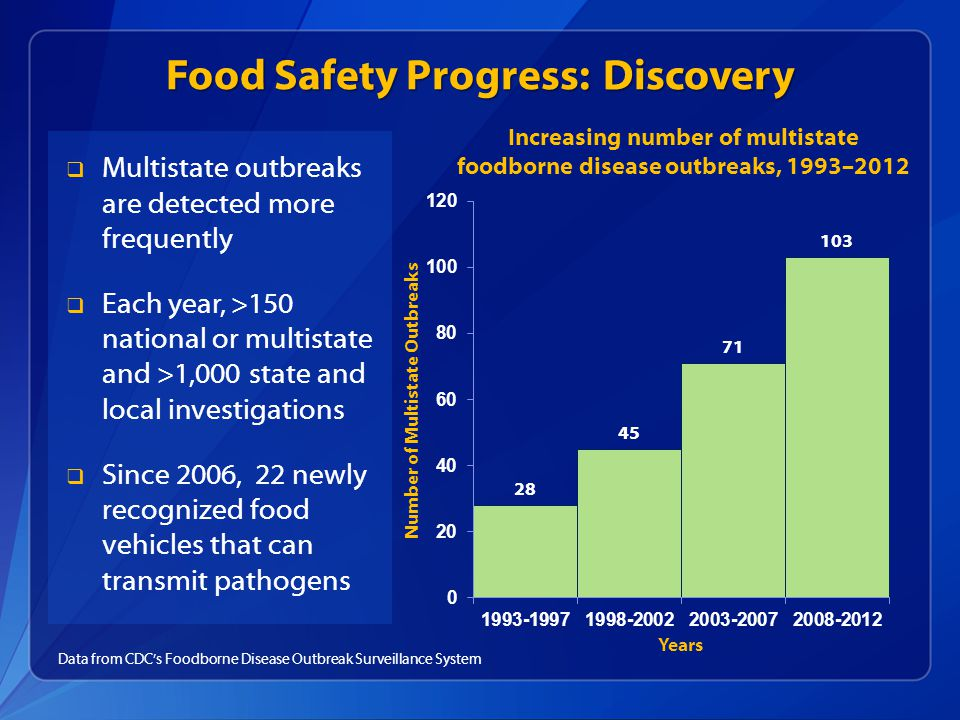 Food Safety Progress: Discovery  Multistate outbreaks are detected more frequently  Each year, >150 national or multistate and >1,000 state and local investigations  Since 2006, 22 newly recognized food vehicles that can transmit pathogens Data from CDC's Foodborne Disease Outbreak Surveillance System Increasing number of multistate foodborne disease outbreaks, 1993–2012