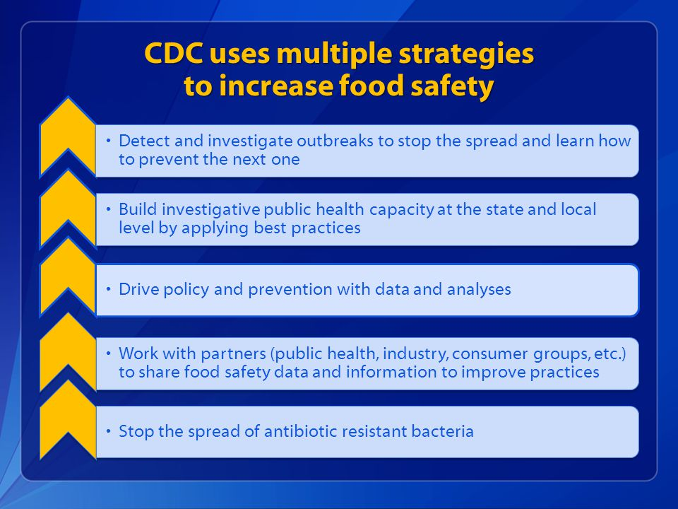 CDC uses multiple strategies to increase food safety Detect and investigate outbreaks to stop the spread and learn how to prevent the next one Build investigative public health capacity at the state and local level by applying best practices Drive policy and prevention with data and analyses Work with partners (public health, industry, consumer groups, etc.) to share food safety data and information to improve practices Stop the spread of antibiotic resistant bacteria