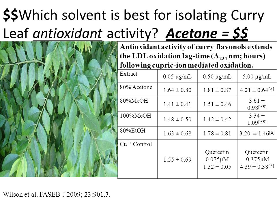 $$Which solvent is best for isolating Curry Leaf antioxidant activity.