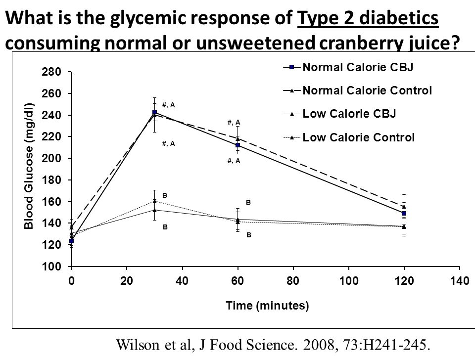 What is the glycemic response of Type 2 diabetics consuming normal or unsweetened cranberry juice.